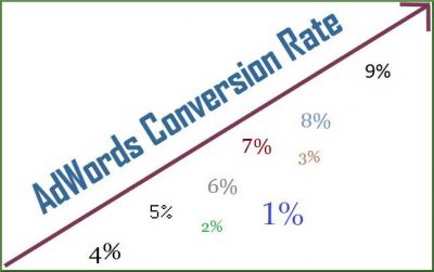 AdWords conversion rate