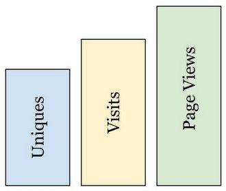 Online audience metrics