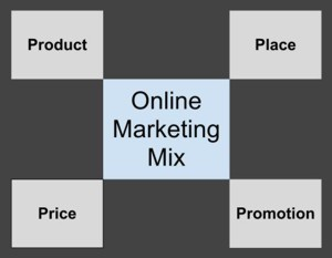 Online marketing mix