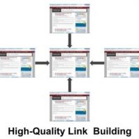 High Quality Link Building Starts with Targeting Right Sites