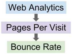 Analytics and bounce rate