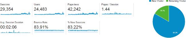 Unique visitors in Google Analytics