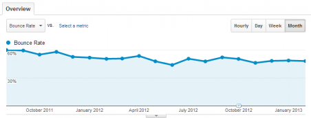 Analytics bounce rate