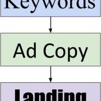 Google Ads Management Tip: Mapping Keywords, Ads and Landing Pages