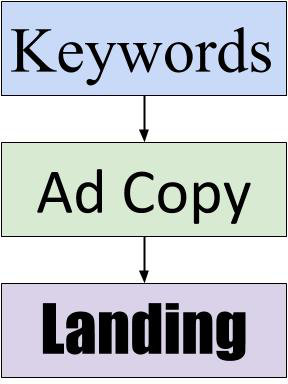 AdWords keyword mapping