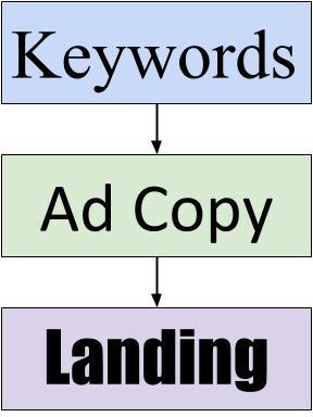 Google Ads keyword mapping