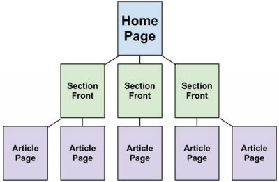 Web site architecture