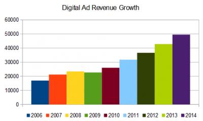 Digital ad revenue growth