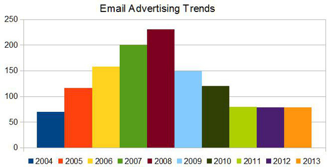 Email advertising trends