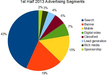 1st half 2013 online advertising segments