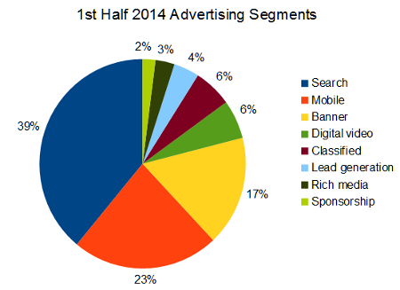 1st half 2014 online advertising segments