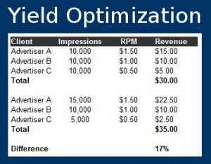 Yield Optimization