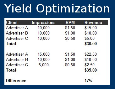 Yield Optimization Increases Revenue with Leftover Ad