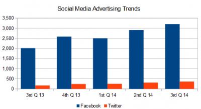 Social media advertising trends