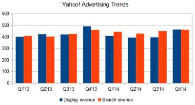 Yahoo! advertising trends
