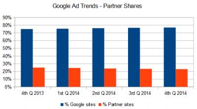 Google partner ad trends