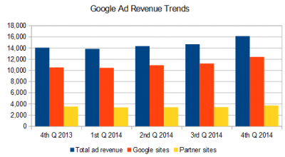 Google ad revenue trends