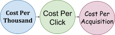 Online advertising ROI