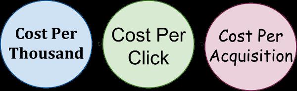 Online Advertising ROI: 3 Useful Metrics