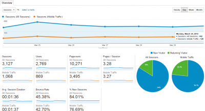 Mobile audience metrics