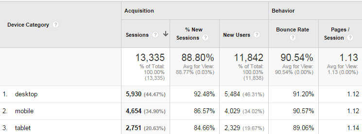 Google Analytics for Mobile: How-to and Best Practices
