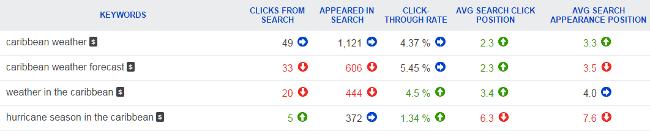 Bing keyword report