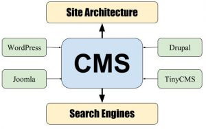 Change Content Management System with Extreme Caution