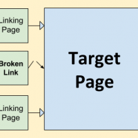 Broken Link Building Improves SEO With Little Effort
