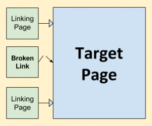 Broken Link Building Produces Easy SEO Benefits