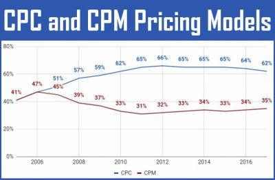Online ad pricing models