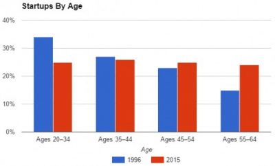 Business startups by age